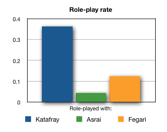 roleplay-rate